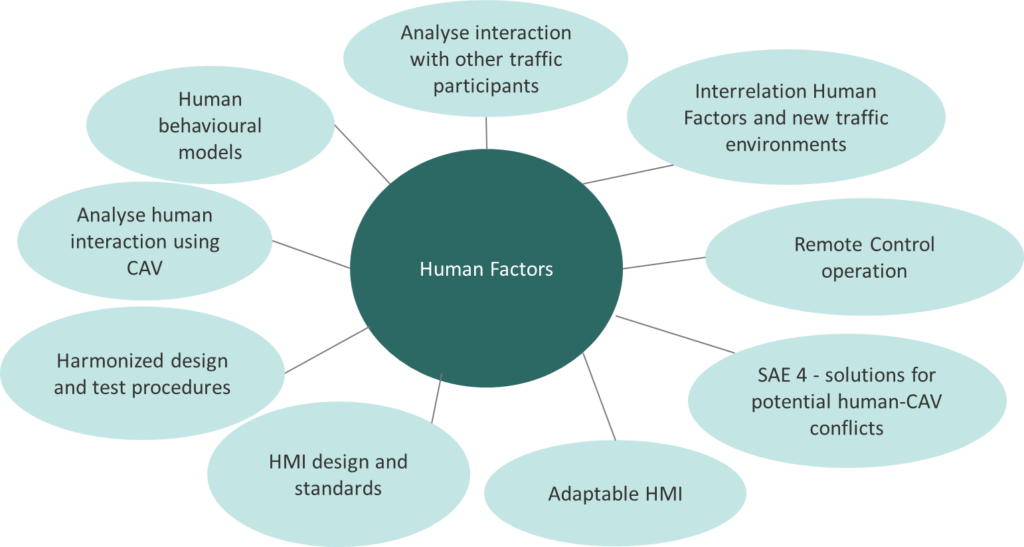 Connected Automated Driving Human Factors